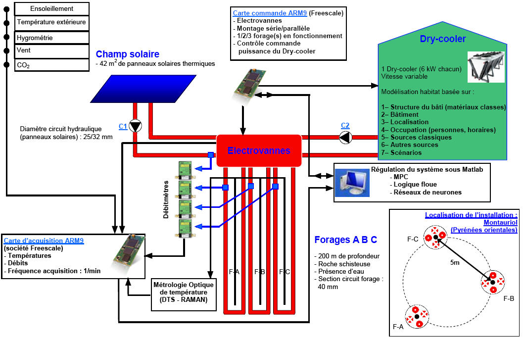 synoptiques des circuits hydrauliques du projet solargeotherm. Black Bedroom Furniture Sets. Home Design Ideas